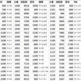 『楽園蒲田 9/9 20スロ全台差枚』の画像