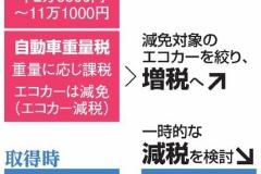 日本政府「自動車税引き下げるで」※エコカー減税の対象車種は絞り込まれます。