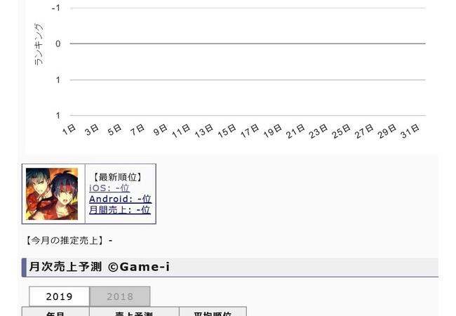【朗報】ソニーフォワードワークス主力ソシャゲさん、凄まじい月間売上を出してしまう!