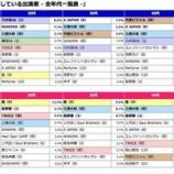 『【乃木坂46】『紅白歌合戦 出場歌手人気ランキング』39万人の男女が選んだのは乃木坂46!!!』の画像