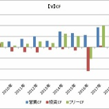 『【米国株】ビザ・マスターカード・アメックスのキャッシュフロー比較』の画像