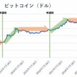 『【絶好の投資チャンス】ビットコインが2021年5月~11月にかけて大暴騰する理由』の画像