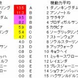 『第36回(2019)エプソムカップ 予想【登録段階ラップ解析】』の画像