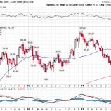 『ドル安局面で欧州・新興国株投資が魅力的なワケ』の画像
