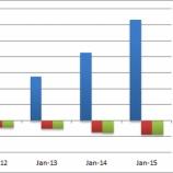 『スクエア(SQ)株価暴落でフィンテック終焉か』の画像