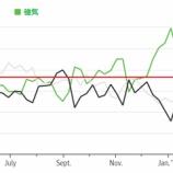 『市場のセンチメント、過去半年で最も悲観的』の画像