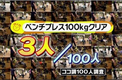 【朗報】ワイ筋トレ民、ベンチプレス100kg挙がる!!!!!!! のサムネイル画像
