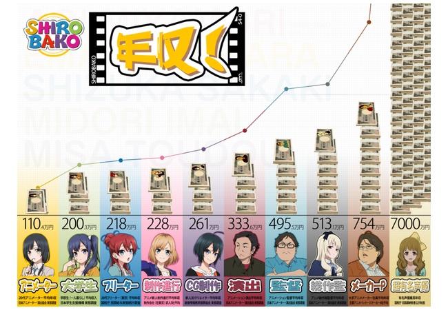 なぜアニメ業界はこんなにもブラックなのか