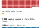 トランプ氏が過半数の選挙人獲得 波乱はなし