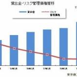 『東京商工リサーチ 国内111銀行(2019年3月期単独決算)リスク管理債権状況を調査』の画像