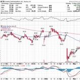 『米中貿易摩擦への懸念緩和で上がる株と下がる株』の画像