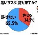 風当たりが強い黒いマスク、どう思いますか? 全国調査の結果、65.5%が「許せない」