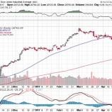『【恐怖指数】VIXがー25.91%の大暴落!投資家心理が大幅に改善しているワケ』の画像