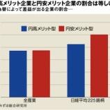 『【真実】「円安政策」は一部の大企業だけが喜ぶ政策。日本は輸入企業も多い。』の画像