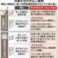 緊急事態宣言は7日で調整 8日から効力を発生させる方向