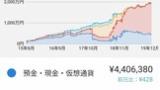 【朗報】俺氏、資産が1980万円になる(※画像あり)
