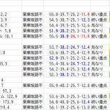 『CBC賞阪神1200mハンデ調教とモチタイム』の画像