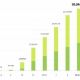 『LINEの登録ユーザー3000万人突破、止まらない急成長【湯川】』の画像