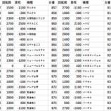 『3/22 マルハン横浜町田 14時オープン』の画像