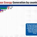 【動画】原子力発電(1965~2020)の世界ランキングを「動くグラフ」にしてみた!