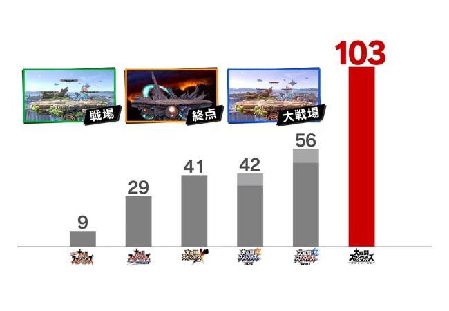 Switch『スマブラSPECIAL』総ステージ数が103から108に増えるwwwwwww
