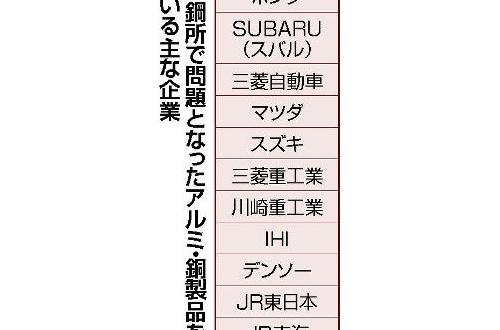 【朗報】神戸製鋼さん、追撃の手を緩めない・・・・・・・・・・・のサムネイル画像