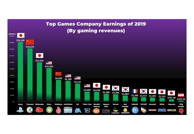 【朗報】任天堂、世界第三位のゲーム会社だった!