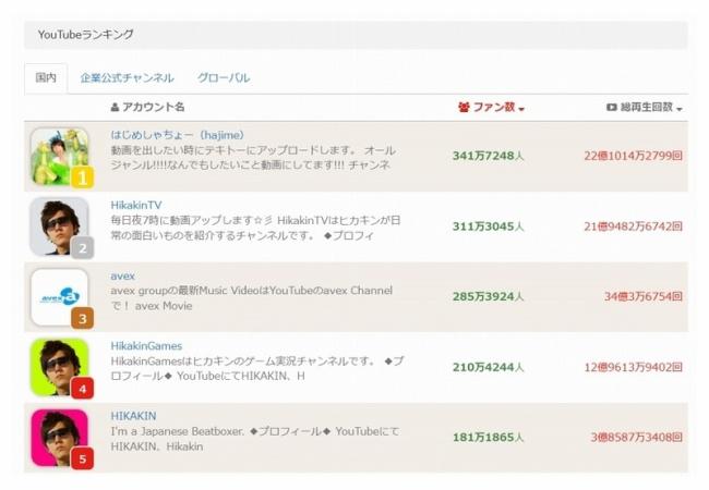 「はじめしゃちょー」広告推定月収1080万円、Youtuber驚きの年収へ