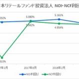 『日本リテールファンド投資法人の第34期(2019年2月期)決算・一口当たり分配金は4,430円』の画像