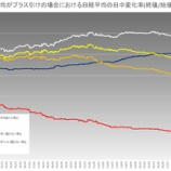 『日経平均株価先物デイトレード戦略-12月7日は売り有利』の画像