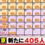 【4/19】東京都で新たに405人の感染確認 新型コロナウイルス