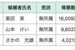 【速報】16,009票獲得で現職の黒田実候補が当選!〜交野市長選挙2018〜