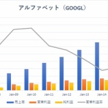 『【GOOGL】アルファベット急落でFAAMG株に黄色信号!!』の画像