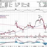 『【悲報】バフェット、IBM株への投資を6年で撤退!』の画像