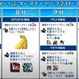 『【MHST2】二つ名モンスター登場!?スペシャルプログラムがスペシャル過ぎた』の画像