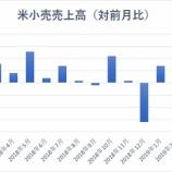 『【米小売売上高】個人消費の減速懸念和らぎ、利下げへの圧力弱まるか』の画像
