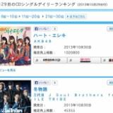 AKB48 33rd「ハート・エレキ」、初日は1,020,800枚とミリオン突破