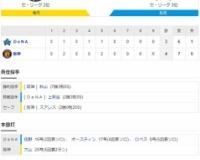 セ・リーグ T4-3DB[10/11] 阪神逆転勝ち!大山決勝弾25号でG岡本に並ぶ 藤浪-スアレスで1点死守!!