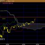 『日経平均株価、200日線、マド、騰落レシオ、移動平均線乖離』の画像