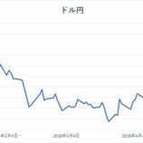 『為替リスクに恐れて日本株に分散投資しなくてもいい理由』の画像