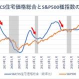 『【景気後退のシグナル】米住宅価格の伸び率は2012年以来6年半ぶりの低水準』の画像