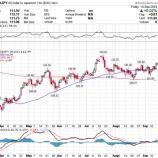 『ドル高は危機の前兆か』の画像