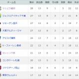 『【はまつースポーツ】首位返り咲き!J2第13節ジュビロ磐田勝利!!』の画像
