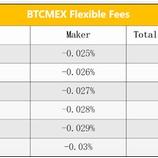 『BTCMEXのメリット5選!取引ボーナスやアフィリエイトも解説』の画像