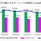 『日本再生可能エネルギーインフラ投資法人・第6期(2020年1月期)決算・一口当たり分配金は3,273円』の画像