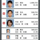 『参議院選挙2013 埼玉選挙区の結果が決まりました』の画像