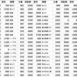 『3/29 ZENT竜ヶ崎 マシンガン』の画像