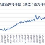 『【米住宅市場悪化の兆し】米経済、早ければ2020年3月頃から景気後退入りか』の画像