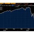 ダウは約2千ドル高に迫る過去最大の上げ幅を記録 国家非常事態宣言からFRBが緊急利下げ 更には日銀が協調追加緩和発表
