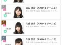 「AKB48グループ×bis レギュラーモデル争奪イベント」AKB48枠終了!暫定順位は1位下尾みう、2位坂口渚沙、3位大盛真歩